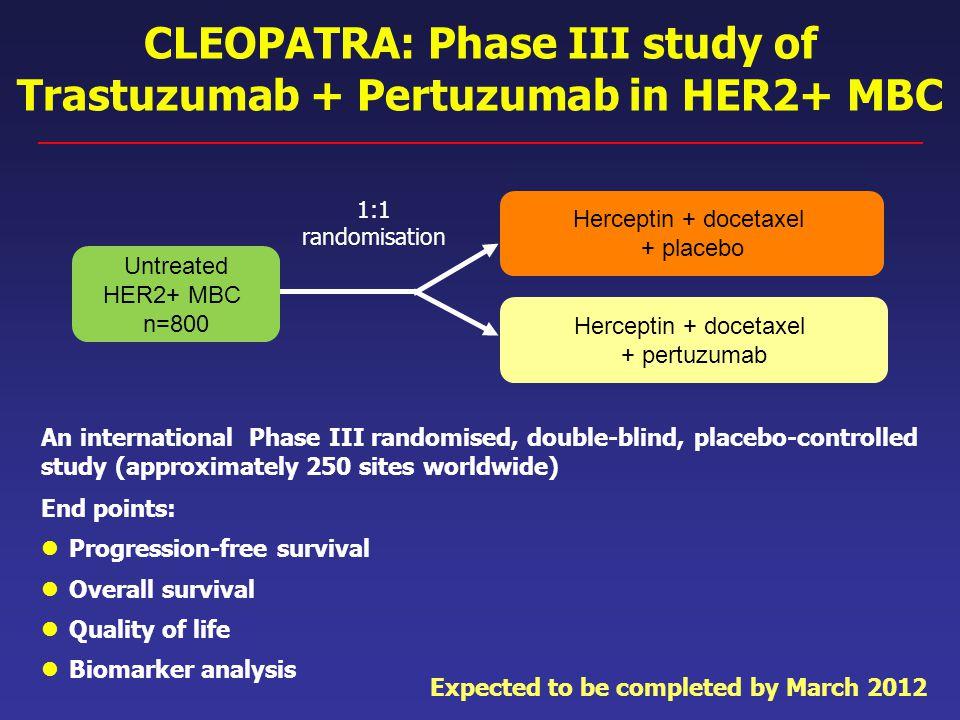 CLEOPATRA: Phase III study of Trastuzumab + Pertuzumab in HER2+ MBC 1:1 randomisation Untreated HER2+ MBC n=800 Herceptin + docetaxel + placebo Hercep