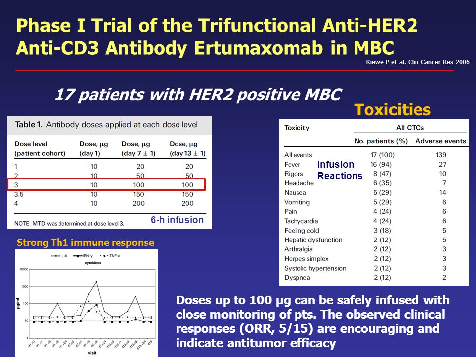 Phase I Trial of the Trifunctional Anti-HER2 Anti-CD3 Antibody Ertumaxomab in MBC Kiewe P et al. Clin Cancer Res 2006 6-h infusion 17 patients with HE