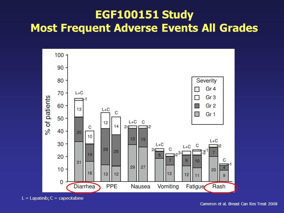 EGF100151 Study Most Frequent Adverse Events All Grades L = Lapatinib; C = capecitabine Cameron et al. Breast Can Res Treat 2008
