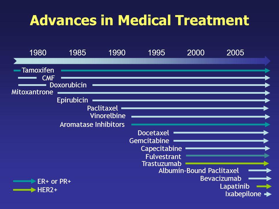 Advances in Medical Treatment 198019851990199520002005 Capecitabine Bevacizumab Paclitaxel CMF Gemcitabine Albumin-Bound Paclitaxel Trastuzumab Lapati