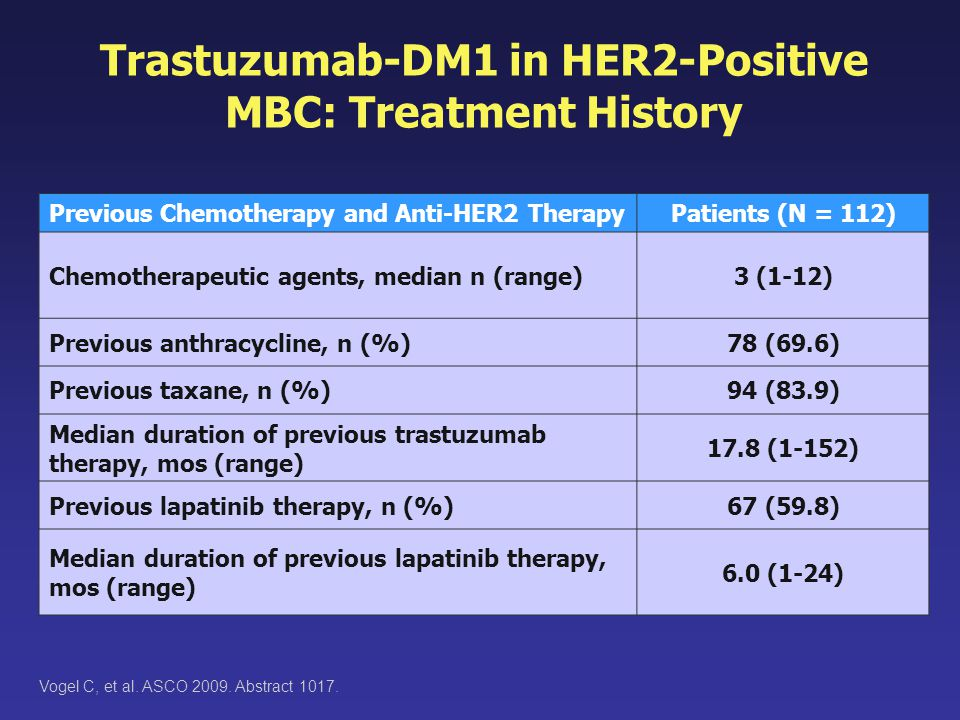 Trastuzumab-DM1 in HER2-Positive MBC: Treatment History Vogel C, et al. ASCO 2009. Abstract 1017. Previous Chemotherapy and Anti-HER2 TherapyPatients