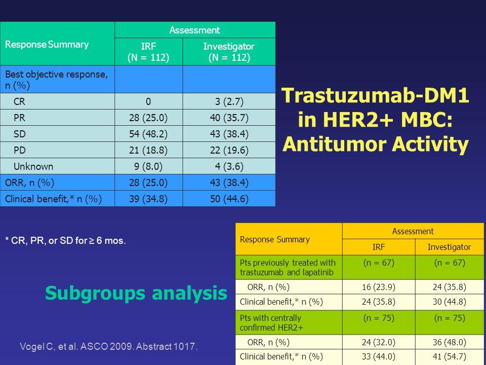 Vogel C, et al. ASCO 2009. Abstract 1017. Response Summary Assessment IRF (N = 112) Investigator (N = 112) Best objective response, n (%) CR03 (2.7) P