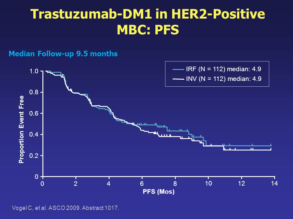 Trastuzumab-DM1 in HER2-Positive MBC: PFS Vogel C, et al. ASCO 2009. Abstract 1017. 0 0.2 0.4 0.6 0.8 1.0 02468 10 Proportion Event Free 14 PFS (Mos)