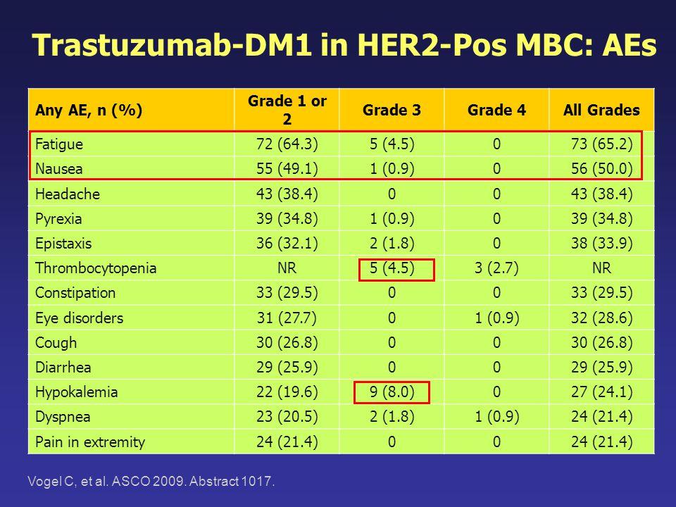 Trastuzumab-DM1 in HER2-Pos MBC: AEs Any AE, n (%) Grade 1 or 2 Grade 3Grade 4All Grades Fatigue72 (64.3)5 (4.5)073 (65.2) Nausea55 (49.1)1 (0.9)056 (