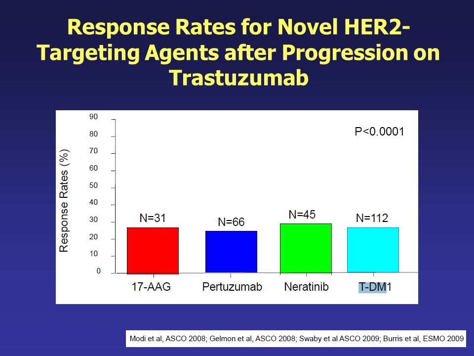 P<0.0001 Response Rates for Novel HER2- Targeting Agents after Progression on Trastuzumab