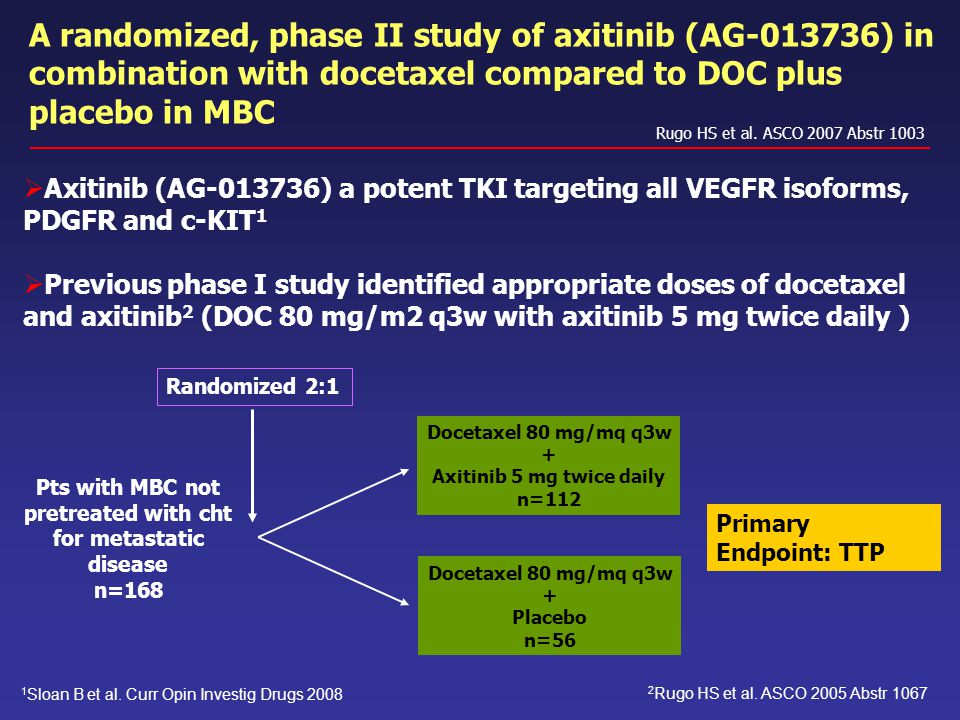 A randomized, phase II study of axitinib (AG-013736) in combination with docetaxel compared to DOC plus placebo in MBC Rugo HS et al. ASCO 2007 Abstr