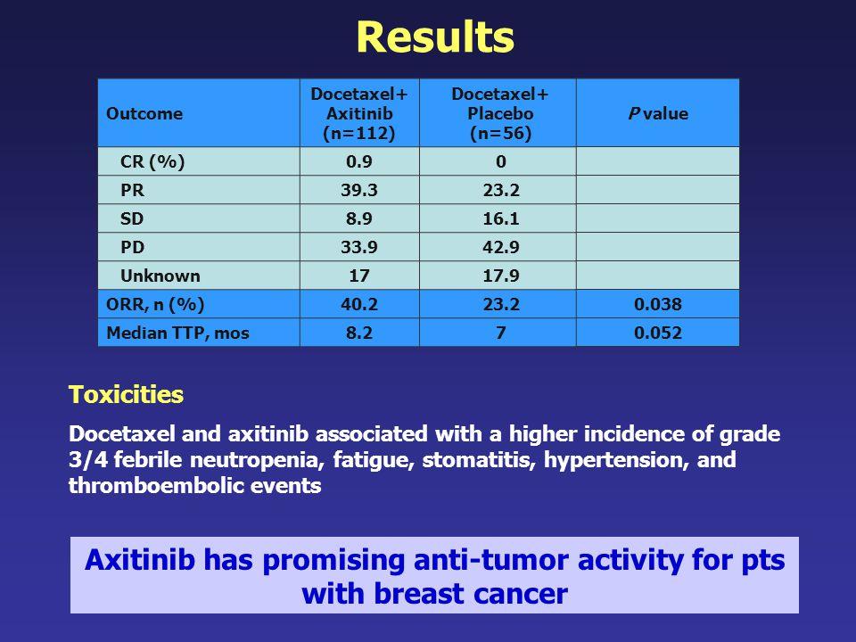 Outcome Docetaxel+ Axitinib (n=112) Docetaxel+ Placebo (n=56) CR (%)0.90 PR39.323.2 SD8.916.1 PD33.942.9 Unknown1717.9 ORR, n (%)40.223.2 Median TTP,