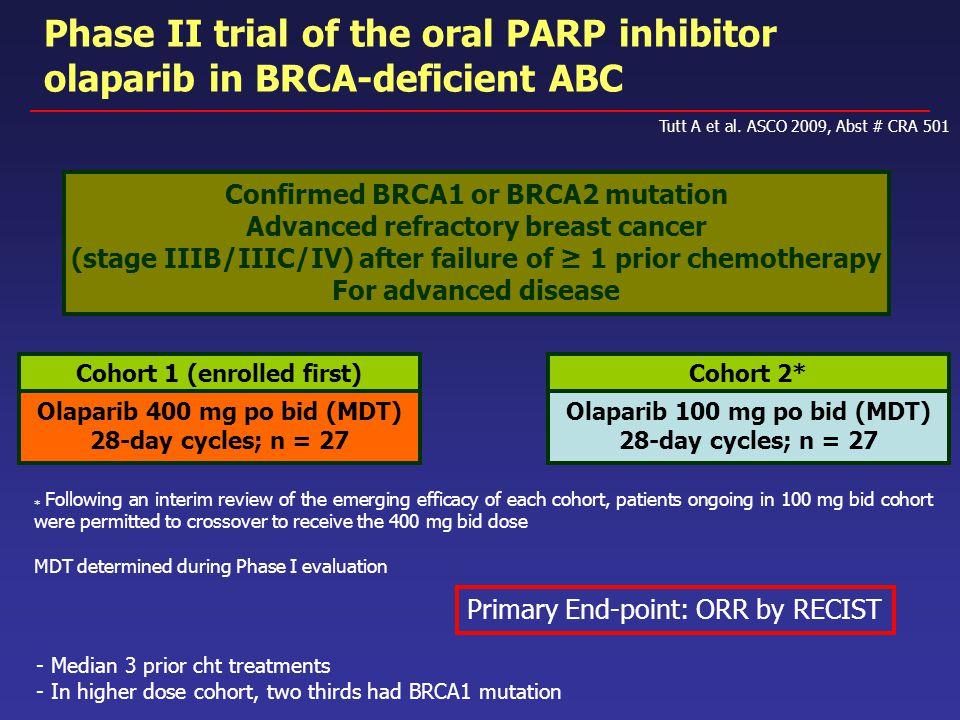 Phase II trial of the oral PARP inhibitor olaparib in BRCA-deficient ABC Tutt A et al. ASCO 2009, Abst # CRA 501 Confirmed BRCA1 or BRCA2 mutation Adv