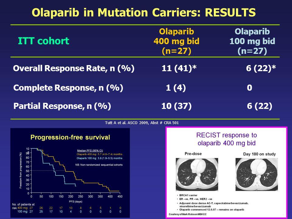 ITT cohort Olaparib 400 mg bid (n=27) Olaparib 100 mg bid (n=27) Overall Response Rate, n (%) 11 (41)* 6 (22)* Complete Response, n (%) 1 (4)0 Partial