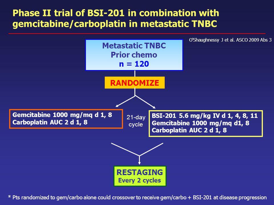 Phase II trial of BSI-201 in combination with gemcitabine/carboplatin in metastatic TNBC O'Shaughnessy J et al. ASCO 2009 Abs 3 Metastatic TNBC Prior