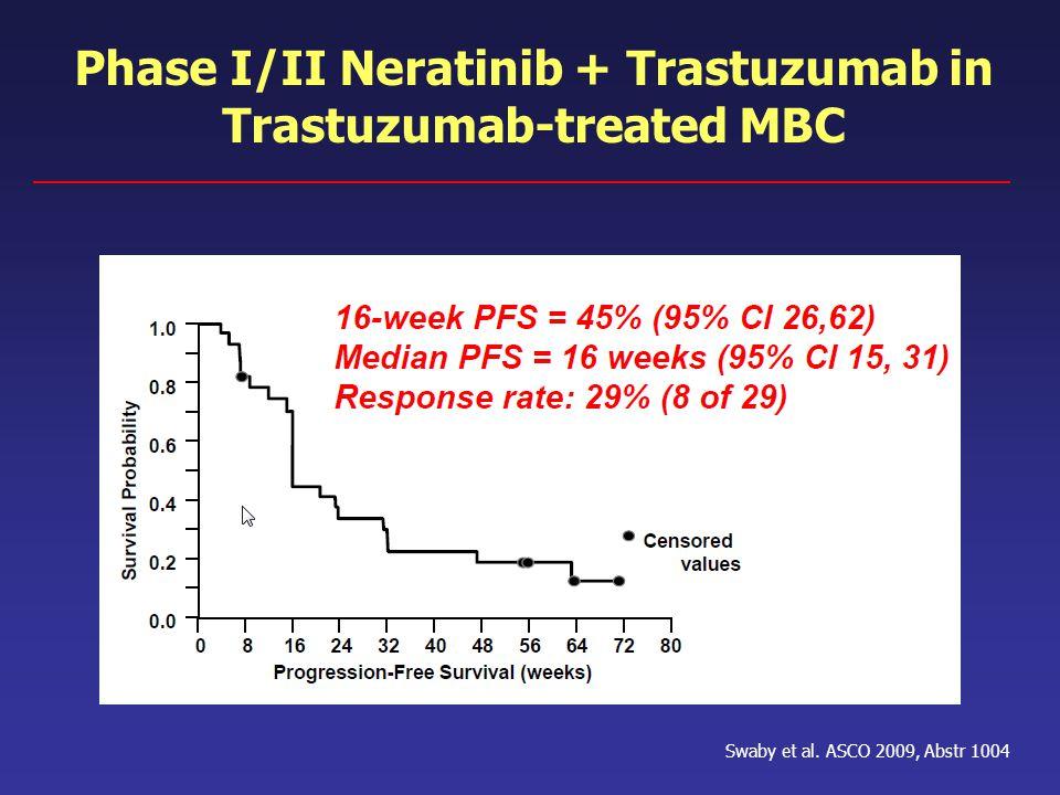 Swaby et al. ASCO 2009, Abstr 1004 Phase I/II Neratinib + Trastuzumab in Trastuzumab-treated MBC