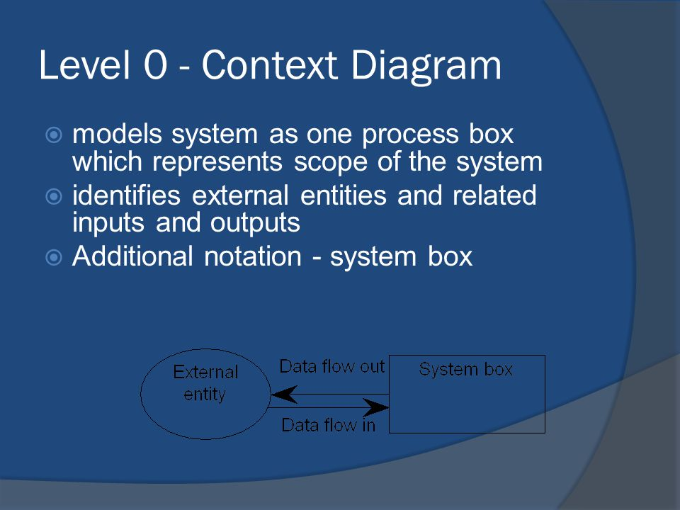 Level 1 - overview diagram  gives overview of full system  identifies major processes and data flows between them  identifies data stores that are used by the major processes  boundary of level 1 is the context diagram