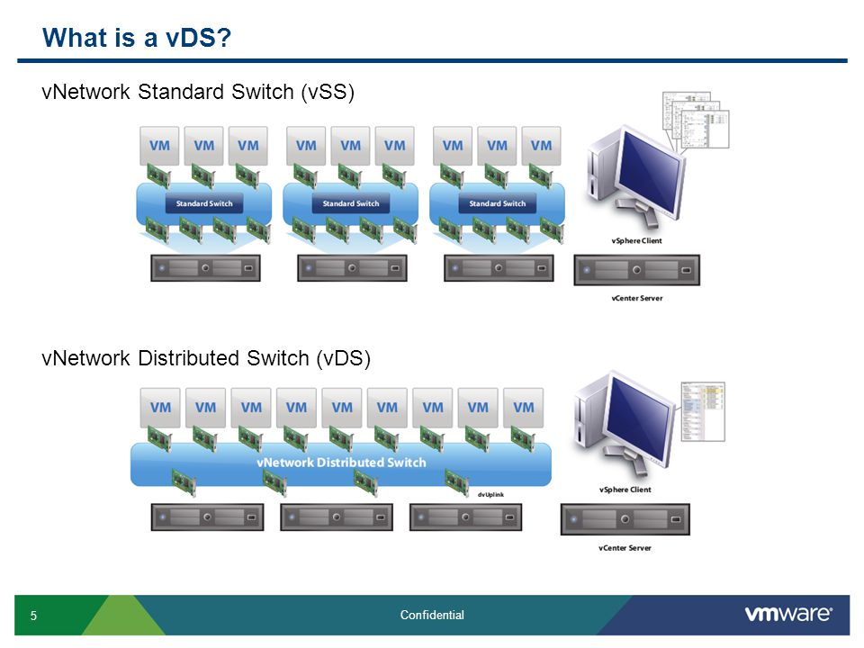 16 Confidential Why vDS?