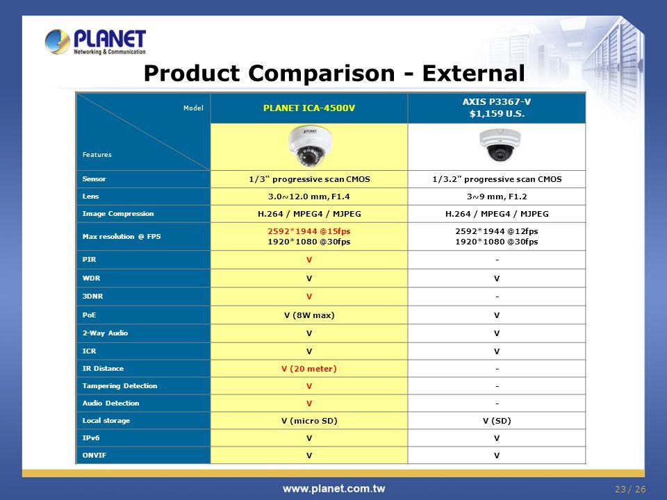 """23 / 26 Product Comparison - External Model Features PLANET ICA-4500V AXIS P3367-V $1,159 U.S. Sensor 1/3"""" progressive scan CMOS1/3.2"""" progressive sca"""