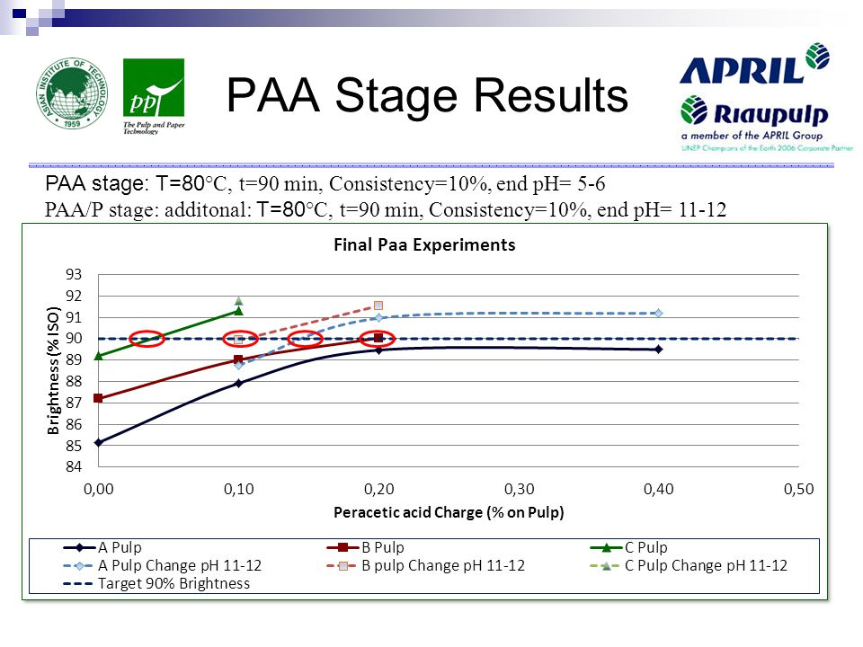 PAA Stage Results PAA stage: T=80 °C, t=90 min, Consistency=10%, end pH= 5-6 PAA/P stage: additonal: T=80 °C, t=90 min, Consistency=10%, end pH= 11-12