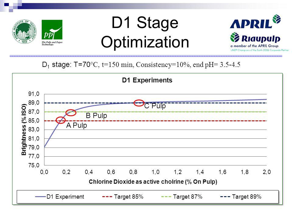 D1 Stage Optimization D 1 stage: T=70 °C, t=150 min, Consistency=10%, end pH= 3.5-4.5 A Pulp B Pulp C Pulp