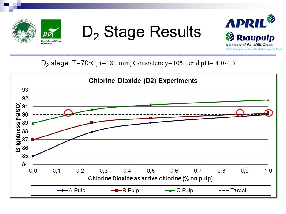 D 2 Stage Results D 2 stage: T=70 °C, t=180 min, Consistency=10%, end pH= 4.0-4.5