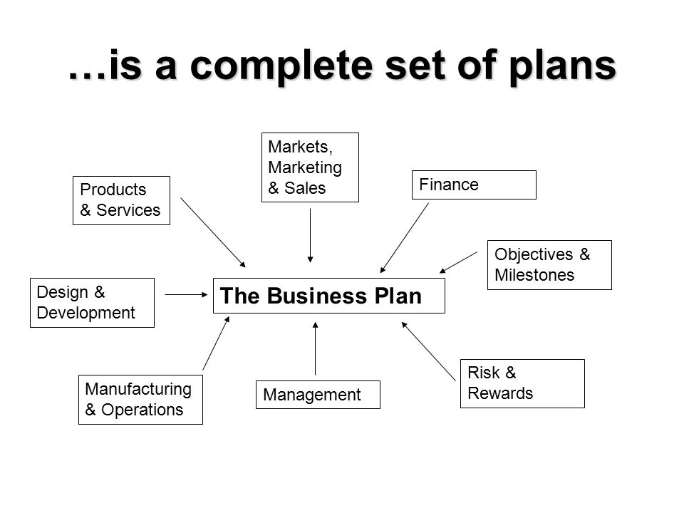 …is a complete set of plans The Business Plan Products & Services Markets, Marketing & Sales Design & Development Manufacturing & Operations Managemen