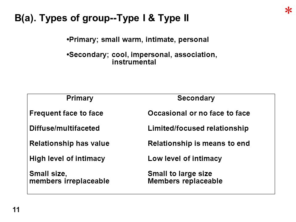 B(a). Types of group--Type I & Type II Primary; small warm, intimate, personal Secondary; cool, impersonal, association, instrumental PrimarySecondary