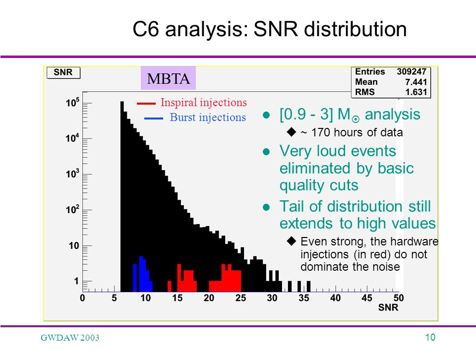 GWDAW 200310 C6 analysis: SNR distribution [0.9 - 3] M  analysis  ~ 170 hours of data Very loud events eliminated by basic quality cuts Tail of dist