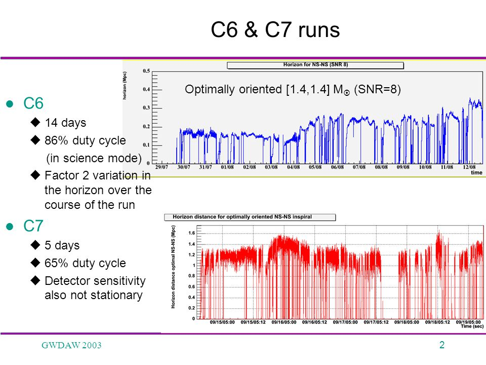 GWDAW 20032 C6 & C7 runs C6  14 days  86% duty cycle (in science mode)  Factor 2 variation in the horizon over the course of the run C7  5 days  65% duty cycle  Detector sensitivity also not stationary Optimally oriented [1.4,1.4] M  (SNR=8)