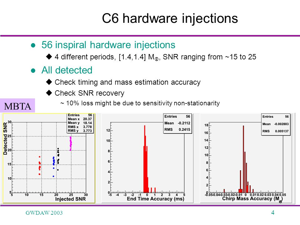 GWDAW 20034 C6 hardware injections 56 inspiral hardware injections  4 different periods, [1.4,1.4] M , SNR ranging from ~15 to 25 All detected  Che