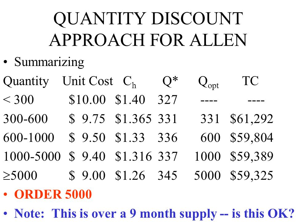 Using the Template All-Units Worksheet Enter Values Enter Discount Breaks and Discount Prices Optimal Values