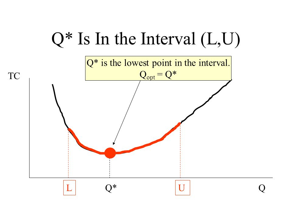 Q* for the interval < L TC Q Q* LU Lowest point occurs at L. Q opt. = L
