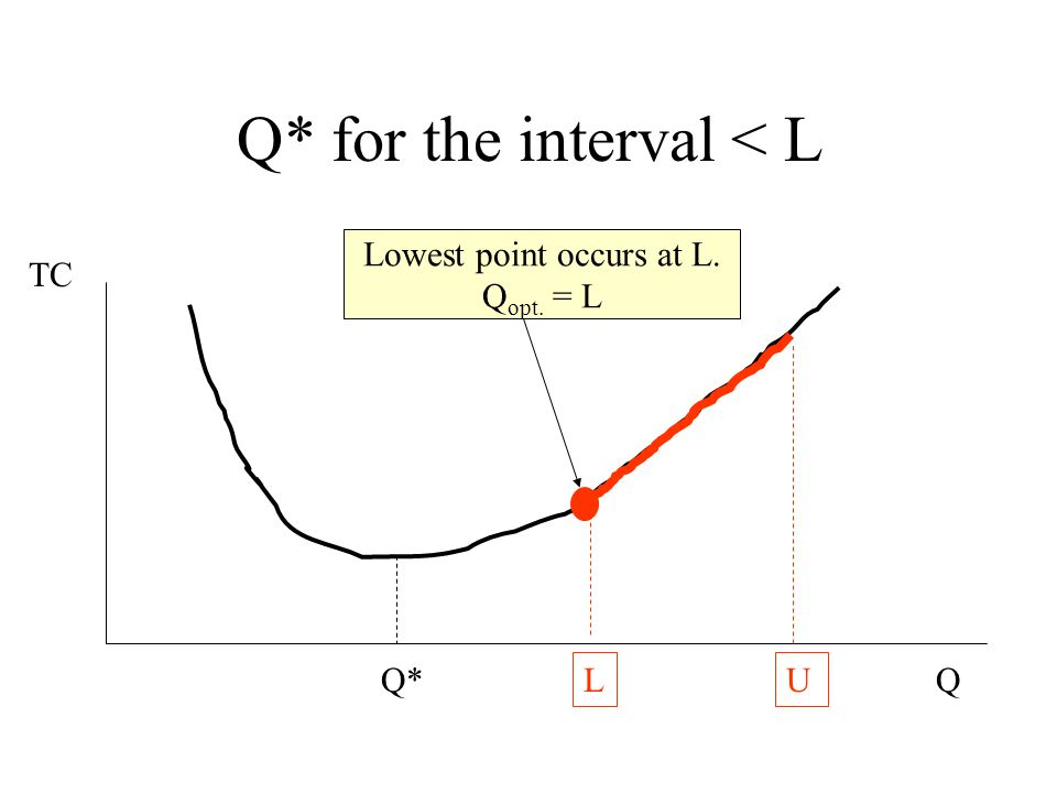 Calculations for C = $10 Interval (1,300) Since Q* > 300, the optimal solution for the model cannot come from this interval.