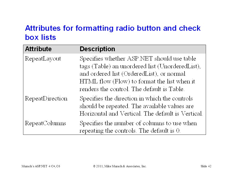 Murach's ASP.NET 4/C#, C6© 2011, Mike Murach & Associates, Inc.Slide 42