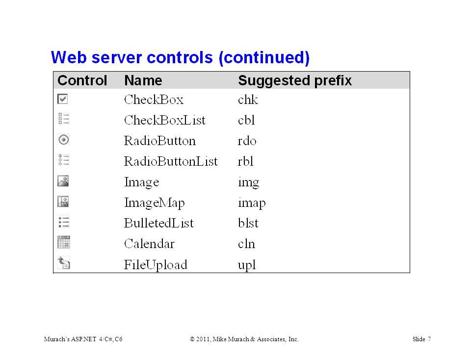 Murach's ASP.NET 4/C#, C6© 2011, Mike Murach & Associates, Inc.Slide 7