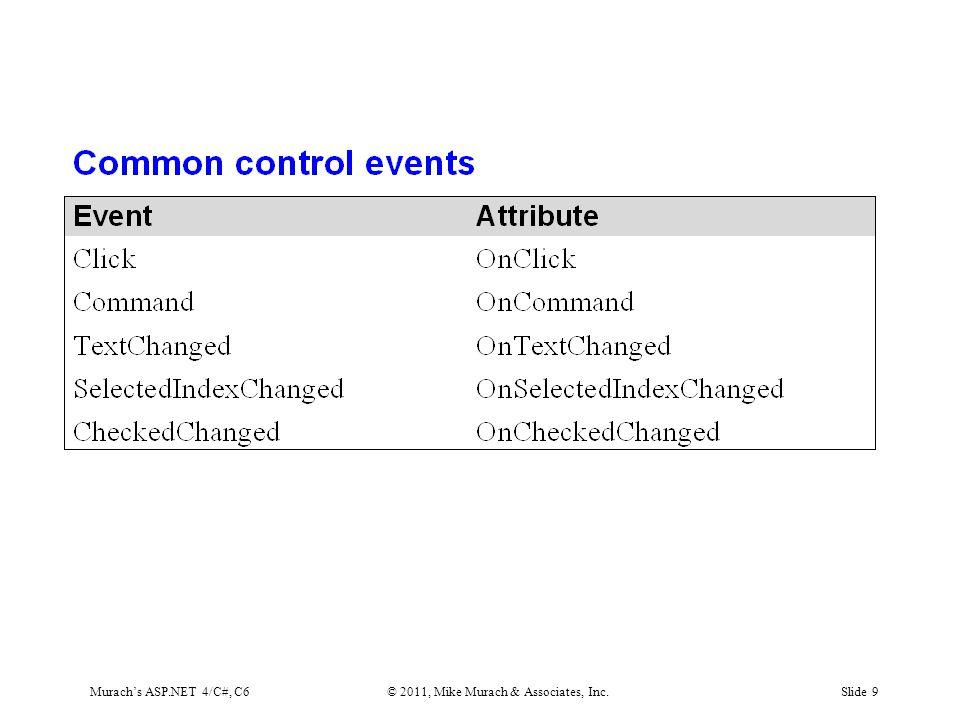 Murach's ASP.NET 4/C#, C6© 2011, Mike Murach & Associates, Inc.Slide 50