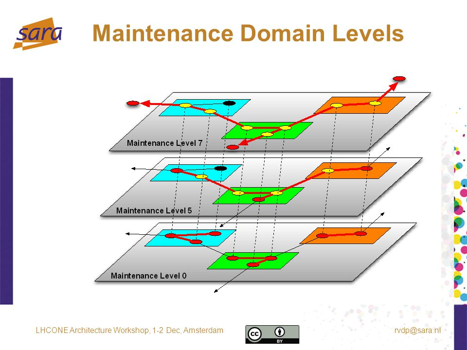 Maintenance Domain Levels rvdp@sara.nlLHCONE Architecture Workshop, 1-2 Dec, Amsterdam