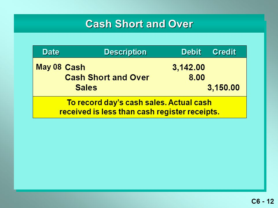 C6 - 12 DateDescriptionDebitCredit DateDescriptionDebitCredit Cash Short and Over Cash 3,142.00 Cash Short and Over8.00 Sales3,150.00 May 08 To record day's cash sales.