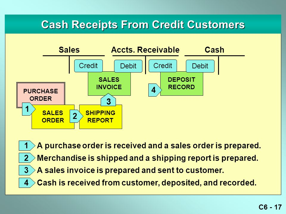 C6 - 17 DEPOSIT RECORD Cash Receipts From Credit Customers SALES INVOICE Accts.