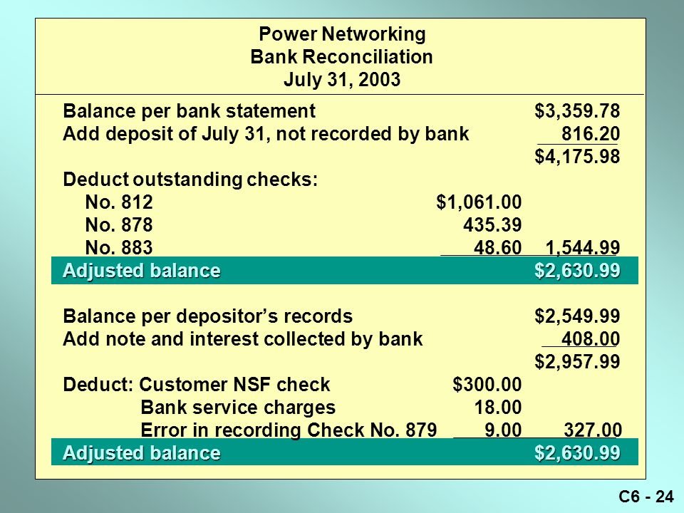 C6 - 24 Power Networking Bank Reconciliation July 31, 2003 Balance per bank statement$3,359.78 Add deposit of July 31, not recorded by bank816.20 $4,175.98 Deduct outstanding checks: No.