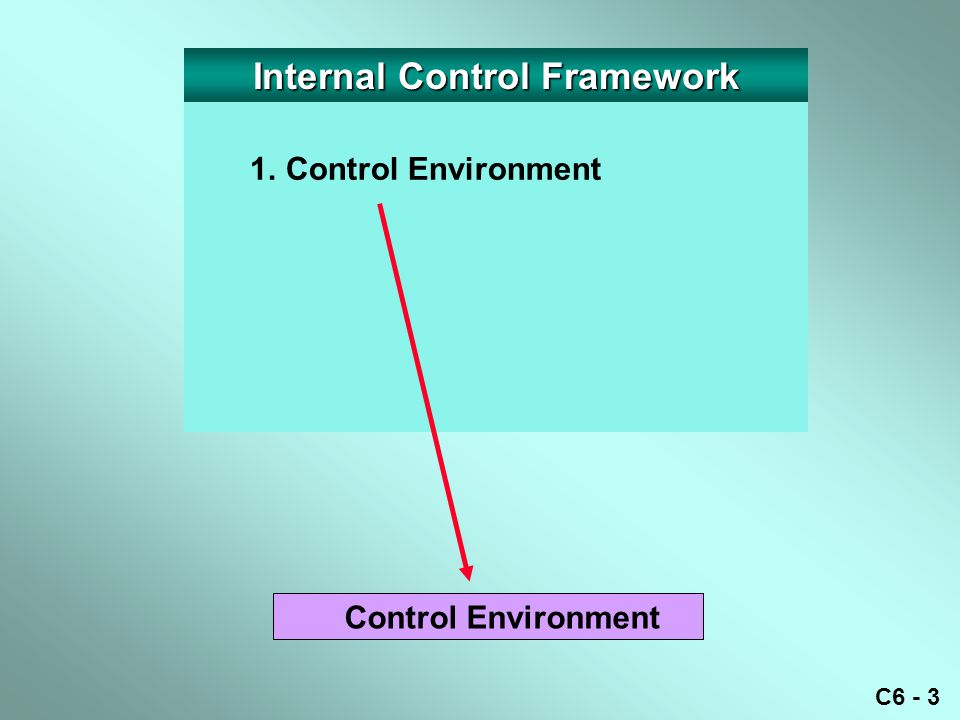 C6 - 4 1.Control Environment 2.Risk Assessment Risk Assessment Control Environment Internal Control Framework