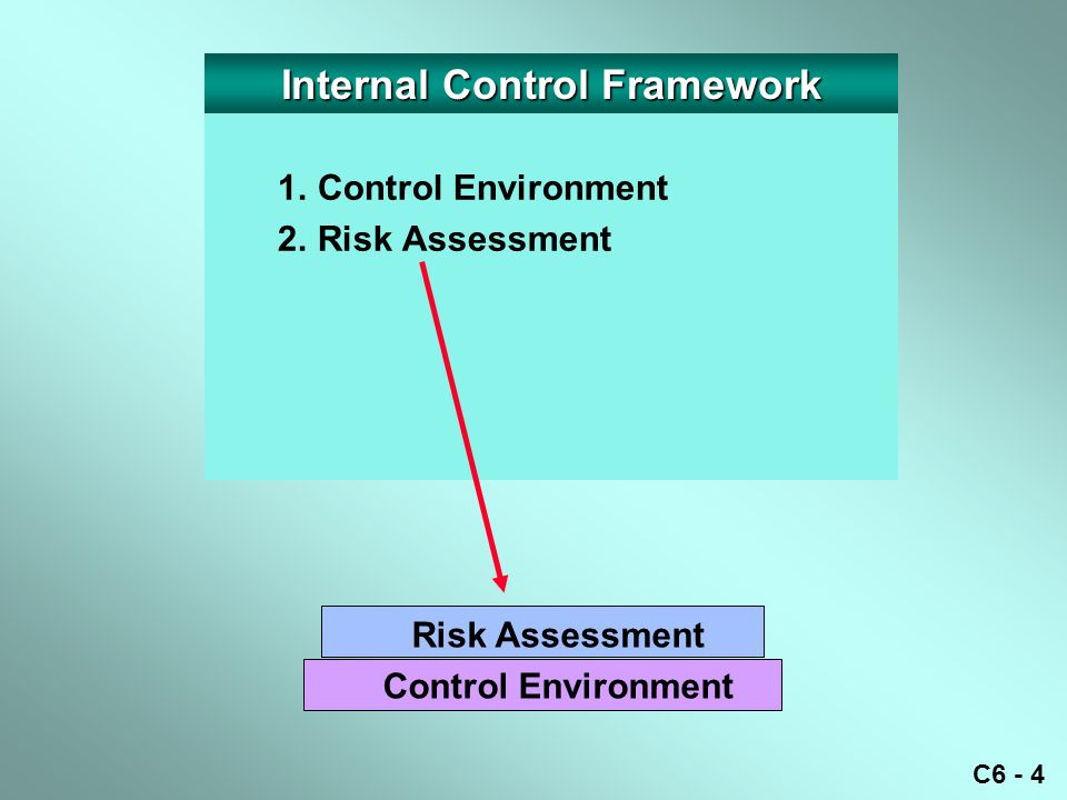 C6 - 4 1.Control Environment 2.Risk Assessment Risk Assessment Control Environment Internal Control Framework