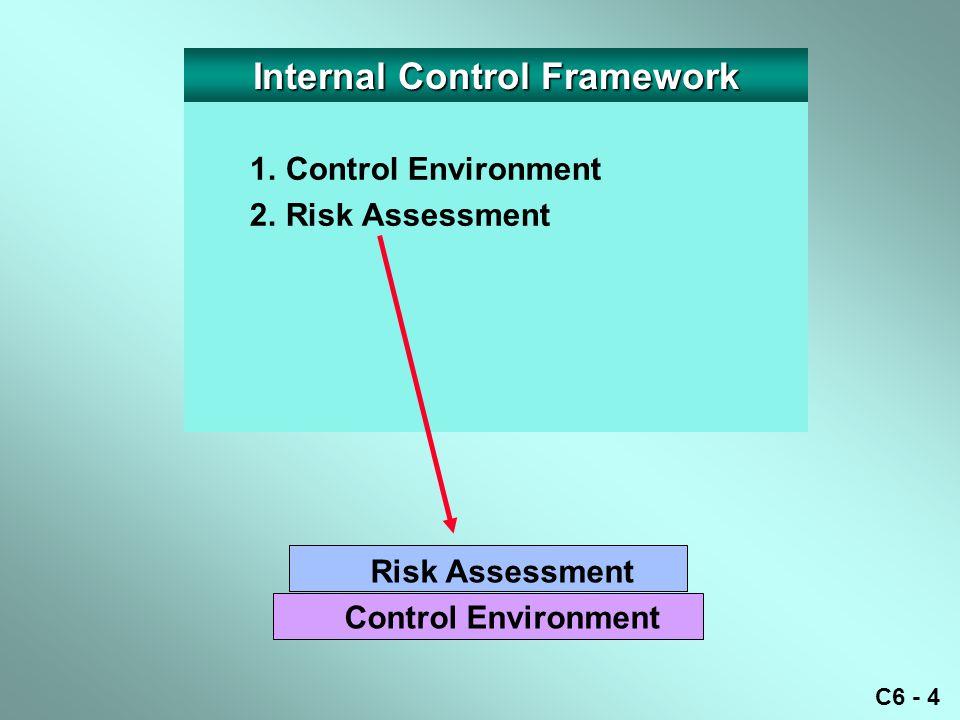 C6 - 5 1.Control Environment 2.Risk Assessment 3.Control Procedures Control Procedures Risk Assessment Control Environment Internal Control Framework