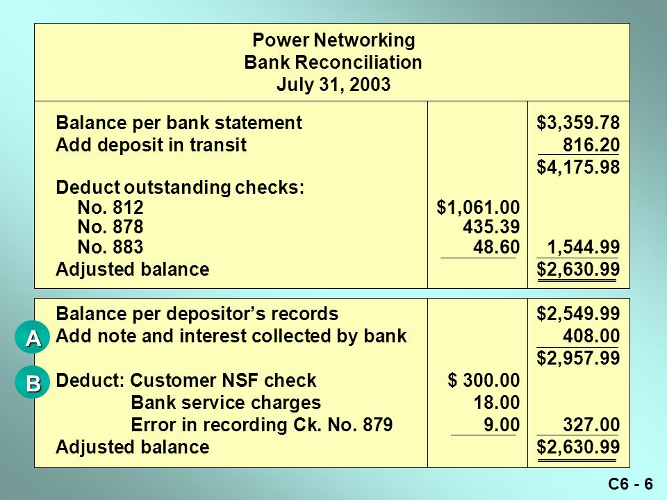 C6 - 6 Power Networking Bank Reconciliation July 31, 2003 Balance per bank statement$3,359.78 Add deposit in transit816.20 $4,175.98 Deduct outstanding checks: No.