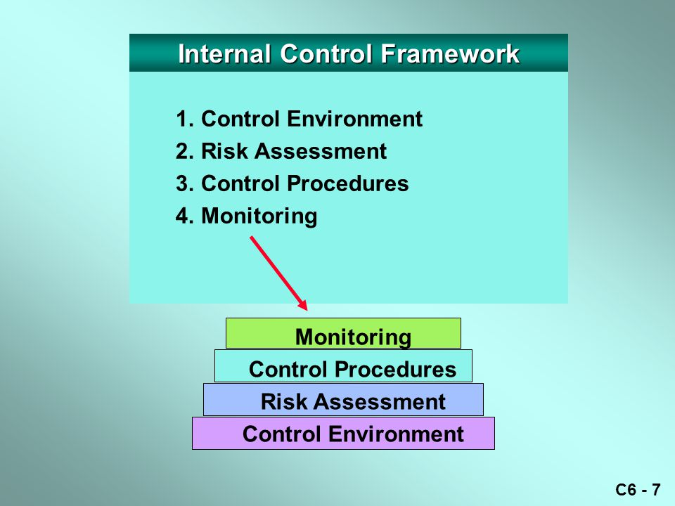 C6 - 8 Internal Control Framework 1.Control Environment 2.Risk Assessment 3.Control Procedures 4.Monitoring 5.Information and Communication Communication Monitoring Control Procedures Risk Assessment Control Environment