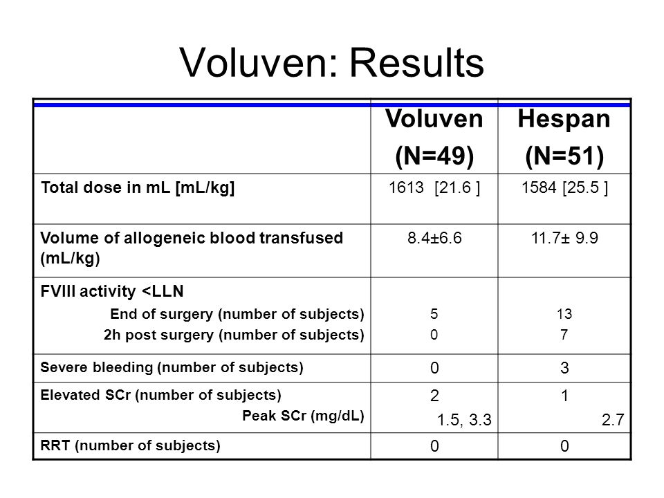 Voluven: Results Voluven (N=49) Hespan (N=51) Total dose in mL [mL/kg]1613 [21.6 ]1584 [25.5 ] Volume of allogeneic blood transfused (mL/kg) 8.4±6.611.7± 9.9 FVIII activity <LLN End of surgery (number of subjects) 2h post surgery (number of subjects) 5050 13 7 Severe bleeding (number of subjects) 03 Elevated SCr (number of subjects) Peak SCr (mg/dL) 2 1.5, 3.3 1 2.7 RRT (number of subjects) 00