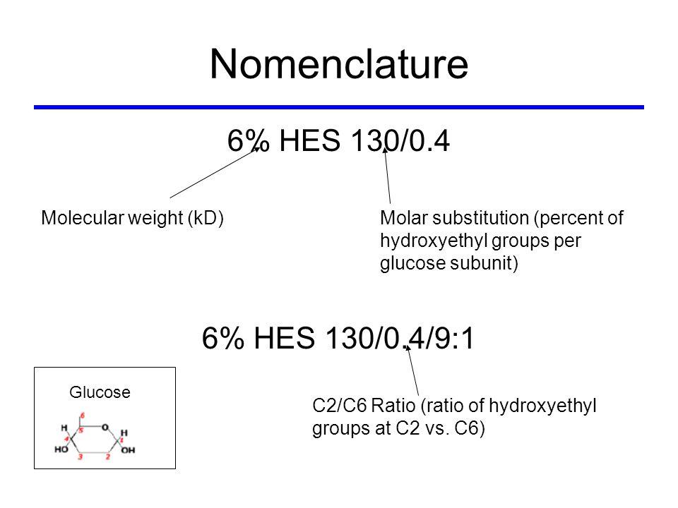 HES are Hydrolyzed by Plasma α-Amylase α-Amylase Glucose