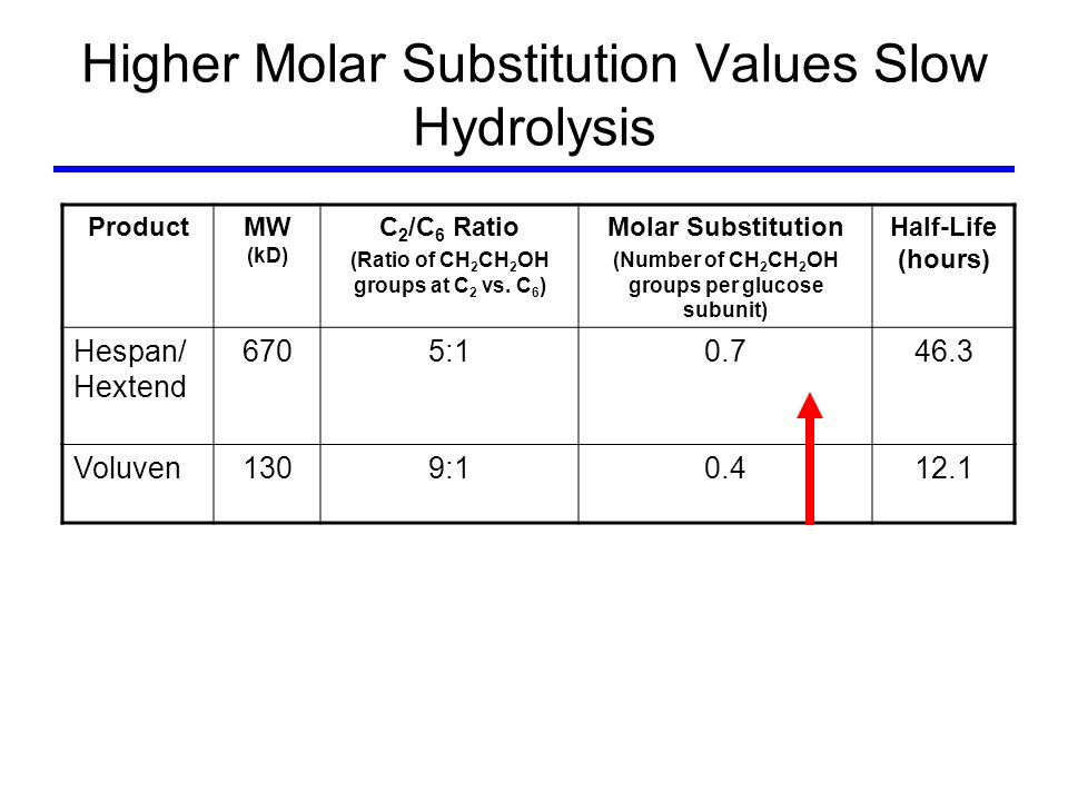 Higher Molar Substitution Values Slow Hydrolysis ProductMW (kD) C 2 /C 6 Ratio (Ratio of CH 2 CH 2 OH groups at C 2 vs.