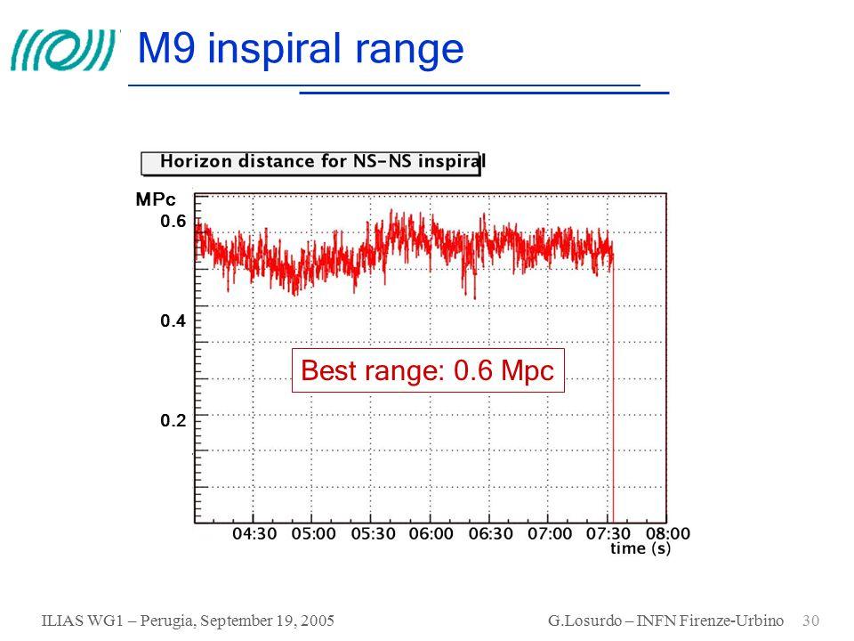 ILIAS WG1 – Perugia, September 19, 2005 G.Losurdo – INFN Firenze-Urbino 30 M9 inspiral range 0.2 0.4 0.6 MPc Best range: 0.6 Mpc
