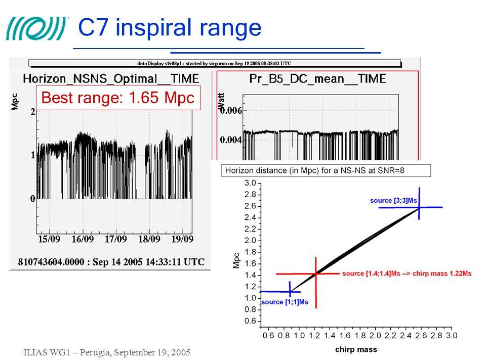 ILIAS WG1 – Perugia, September 19, 2005 G.Losurdo – INFN Firenze-Urbino 40 C7 inspiral range Best range: 1.65 Mpc