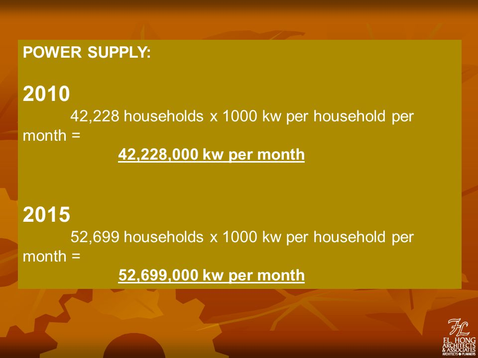 POWER SUPPLY: 2010 42,228 households x 1000 kw per household per month = 42,228,000 kw per month 2015 52,699 households x 1000 kw per household per month = 52,699,000 kw per month