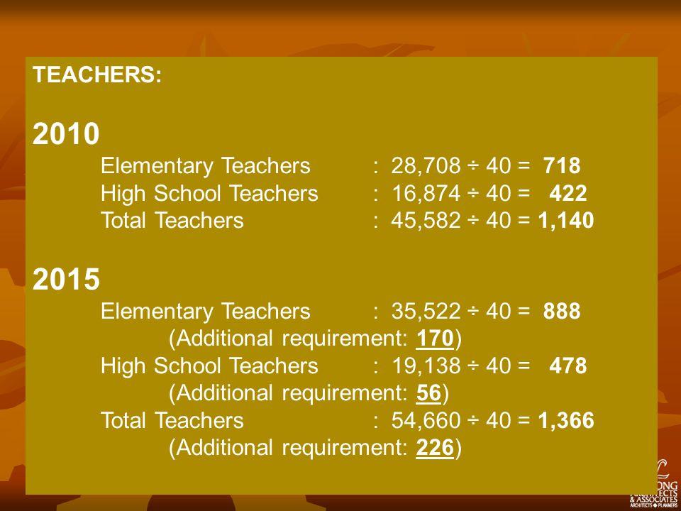 TEACHERS: 2010 Elementary Teachers: 28,708 ÷ 40 = 718 High School Teachers: 16,874 ÷ 40 = 422 Total Teachers: 45,582 ÷ 40 = 1,140 2015 Elementary Teachers: 35,522 ÷ 40 = 888 (Additional requirement: 170) High School Teachers: 19,138 ÷ 40 = 478 (Additional requirement: 56) Total Teachers: 54,660 ÷ 40 = 1,366 (Additional requirement: 226)