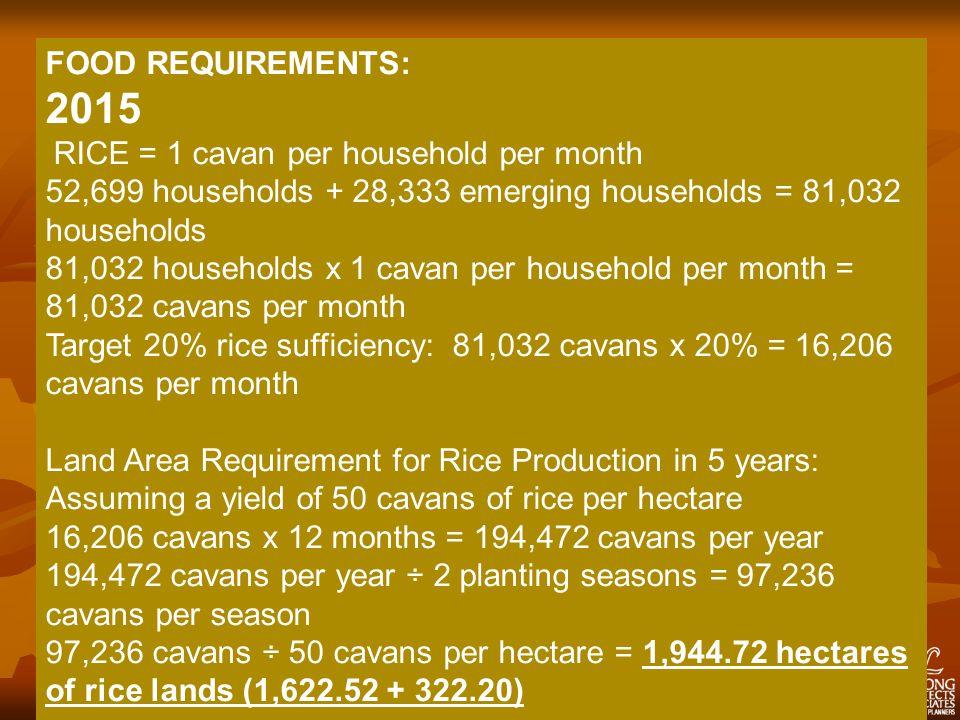 FOOD REQUIREMENTS: 2015 RICE = 1 cavan per household per month 52,699 households + 28,333 emerging households = 81,032 households 81,032 households x 1 cavan per household per month = 81,032 cavans per month Target 20% rice sufficiency: 81,032 cavans x 20% = 16,206 cavans per month Land Area Requirement for Rice Production in 5 years: Assuming a yield of 50 cavans of rice per hectare 16,206 cavans x 12 months = 194,472 cavans per year 194,472 cavans per year ÷ 2 planting seasons = 97,236 cavans per season 97,236 cavans ÷ 50 cavans per hectare = 1,944.72 hectares of rice lands (1,622.52 + 322.20)