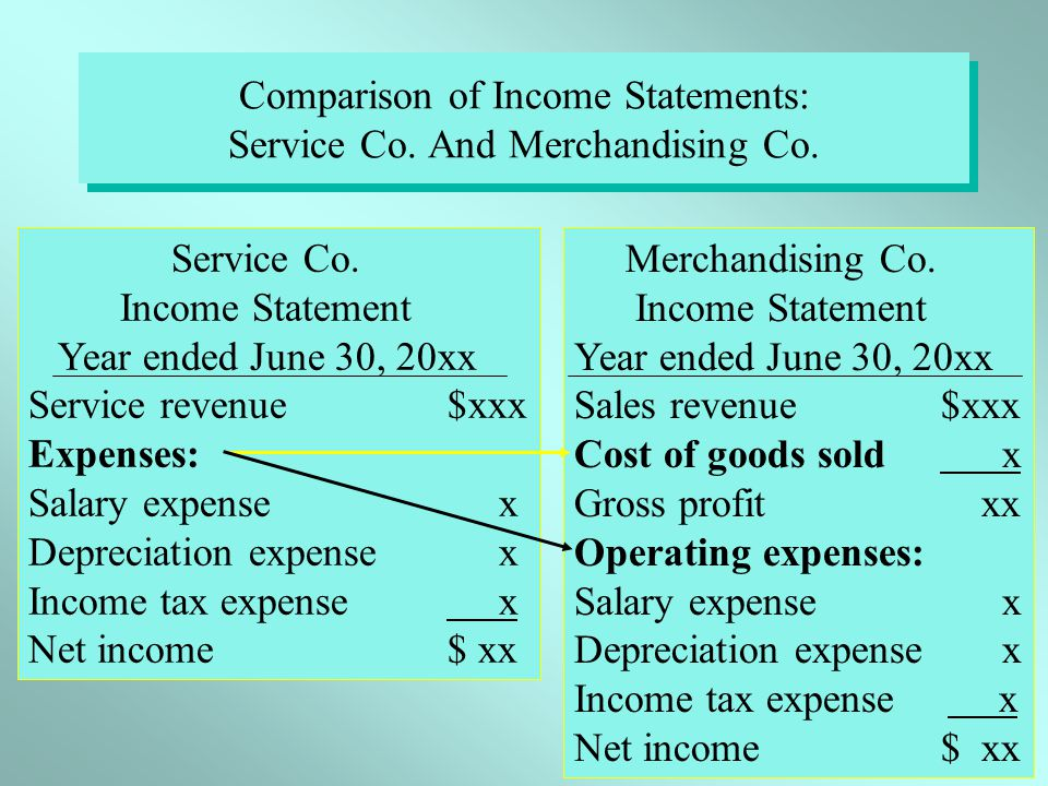 C6 - 3 Service Co. Income Statement Year ended June 30, 20xx Service revenue$xxx Expenses: Salary expense x Depreciation expense x Income tax expense